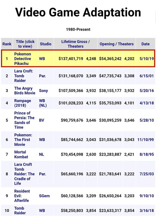 萌即正义《大侦探皮卡丘》创新高!成北美票房最高的游戏改编电影